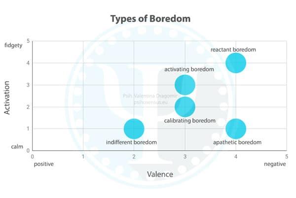 types of boredom